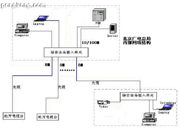 网接口将存储设备连接到lan,充分利用文件共享协议(nfs),可以在系统