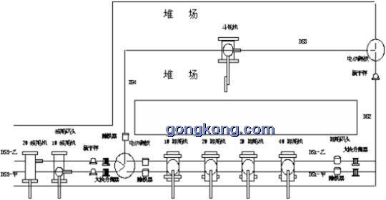 二,散货装卸自动化控制系统工艺和要求   采用系列90-30 plc控制器成