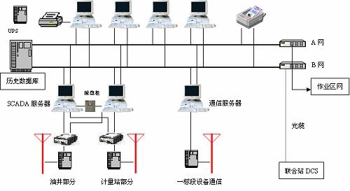 电机工作的三相电流和电压,采集和显示电流图;现场控制抽油机的启停