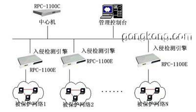 这种网络拓扑结构复杂,需要安装多台引擎进行分布式检测.