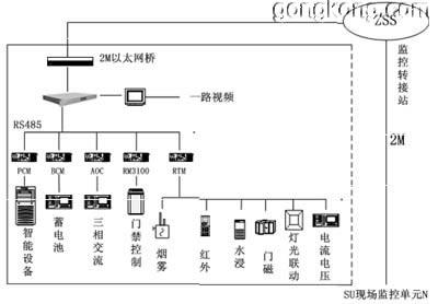 仿树形基站结构图