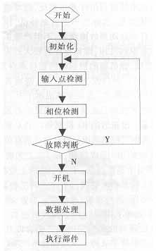 图2系统软件结构图