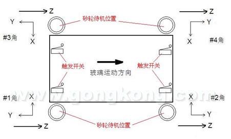 三个伺服轴(xyz),带动玻璃前进的传送皮带末端装有编码器将玻璃前进