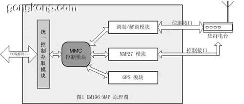 dm196-map无线调制解调器及其在模拟集群网络中进行数据传输的应用