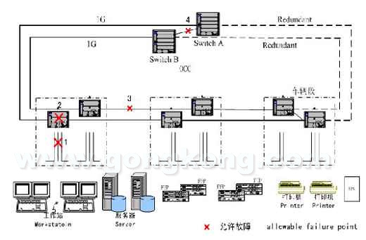广州市轨道交通三号线主控系统骨干网的设计和选用