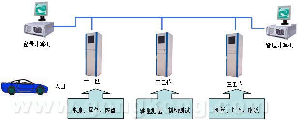 检测流程为:待检车辆首先将车辆信息登录到登录计算机中,在登录