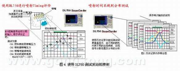 由于电缆配线长度、终端阻抗位置而引起的反射噪音等或由连接复数接点时超负荷LEVEL变动等造成的异常现象,可以利用DL7400系列的CAN信号触发,捕获CAN总线信号并显示其波形。根据CAN协议进行的分析以列表的形式和波形信号显示在一起。触发条件能被设置成CAN数据帧(ID, Data, RTR bits,等.