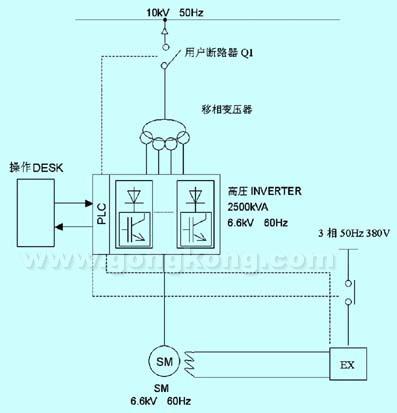 同步电机高压变频调速装置电路接线图如图1所示.
