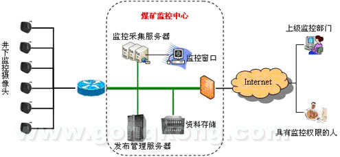 mining煤矿安全数字视频监控系统