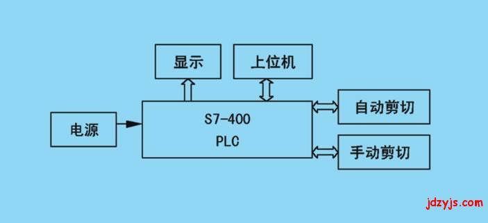 s7-400plc在连铸机液压剪机中的应用图片