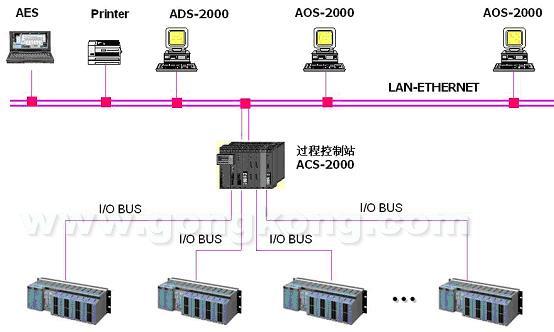 其中所有电磁阀均由dcs系统控制,各个电磁阀之间都有工艺规定的连锁