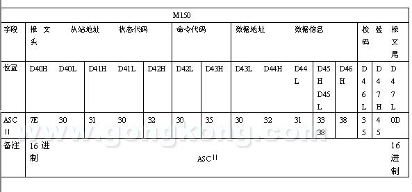 科威plc通过自由协议与深圳传动之星变频器通信说明