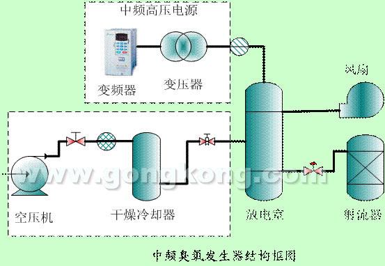 台达变频器在中频臭氧发生器中的应用