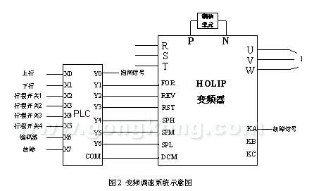 hlp变频器在矿井提升设备上的应用