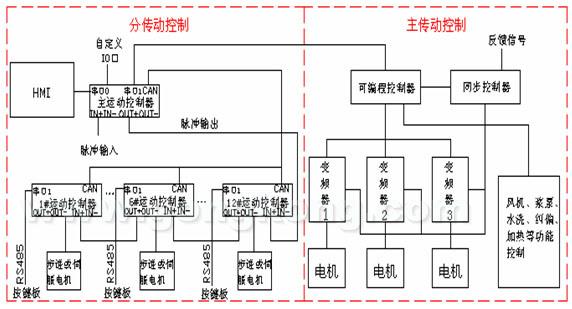 摘要: 介绍嵌入式PLC产品运动控制器在圆网印花机控制系统中的应用。利用运动控制器的强大功能,实现主电机与网头分电机间的同步,采用CANBUS总线和RS485网络通讯将所有状态信息通过人机界面展现给用户。用运动控制器构建的圆网印花机控制系统,最早的已在高温、高湿、强腐、强电磁干扰环境中使用了2年多,运行良好。 1引言: 传统圆网印花机的印花控制主要是靠机械传动来实现导带与网的同步,机械传动误差比较大,又容易磨损且维修极其不便。我公司早期的圆网印花机分电机传动现场总线控制系统,采用CAN总线技术实现底层