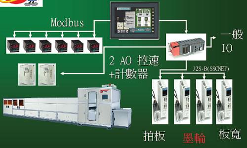 传统PLC架构