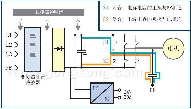 图3:较高的直流电压产生的原因:快速IGBT以高频周期性地将正负极与地相连