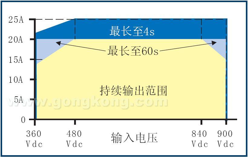 图4:允许输出电流与输入电压