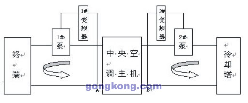 1 、 冷冻(媒)水泵系统的闭环控制   1、制冷模式下冷冻水泵系统的闭环控制   该方案在保证最末端设备冷冻水流量供给的情况下,确定一个冷冻泵变频器工作的最小工作频率,将其设定为下限频率并锁定,变频冷冻水泵的频率调节是通过安装在冷冻水系统回水主管上的温度传感器检测冷冻水回水温度,再经由温度控制器设定的温度来控制变频器的频率增减,控制方式是:冷冻回水温度大于设定温度时频率无极上调。   2、制热模式下冷冻水泵系统的闭环控制   该模式是在中中央空调中热泵运行(即制热)时冷冻水泵系统的控制方案。同制冷模式控