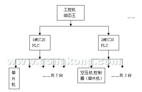 艾默生ec20系列plc在空压机联控中的应用