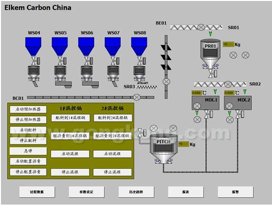 对于预加热器的电流(3个4-20ma信号)和两个混捏锅的电流(2个4-20ma