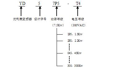 yd5000是一款通用高性能矢量变频器,是真正的电流矢量控制变频器,以