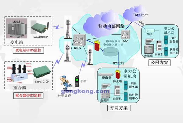 它由电度表,带gprs通讯模块的采集器和服务器组成.