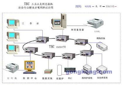 TSC工业以太网交换机在冶金行业控制系统中解决方案的拓扑原理图