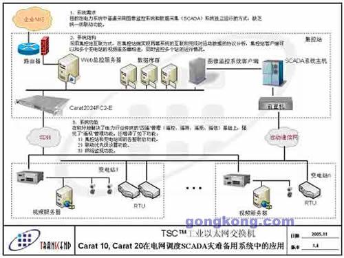 瑞昱工控tsc/g200/400w接线图
