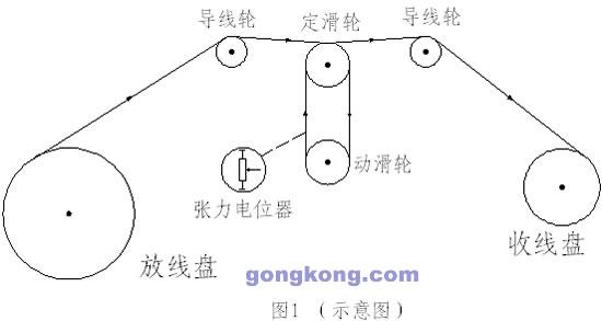 1.引言: 绕线机(又称倒丝机)是将大盘的线材按一定的长度收到小盘上并精密排列。该系统要求收线长度到达后停机换卷,线材收放卷时张力恒定。 2.系统要求: 收卷电机在给定转速下运行,由于收卷卷径逐渐增大,线速度也会随着增大,这就要求放卷电机在工作时能快速响应和自动跟踪收卷电机速度变化,做恒线速控制,保持线材张力恒定。稳态运行时放线架摆杆稳定在中点,线松或断线时自动反转收线。 3.系统配置: SINE300系列变频器是我公司自主研制开发的新一代高性能矢量控制变频器,该系列产品紧紧围绕各类不同客户的需求而设计,