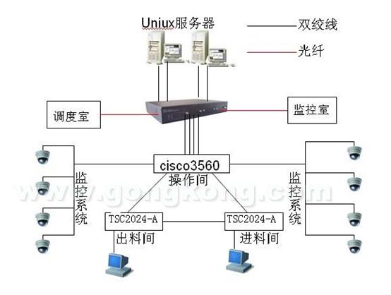 网络分析: 两台Uinux服务器是整个网络的数据库系统服务器,负责整个生产网的数据发送和接收。两台服务器分别采用双网卡工作机制,以实现一个冗余备份的效果。 TSCcarat44交换机是整个网络的中心交换机负责和调度室,监控室的数据通讯。在TSCcarat44交换机上启用了OSPF协议以实现整个网络的数据传输。整个网络的监控系统是采用组播的形式和监控室的设备进行图片传输的,为了实现组播的无障碍传输在TSCcarat44交换机上启用了IGMP协议。由于图片在传输的过程中占用的带宽比较多,而工厂必须保证生产网的